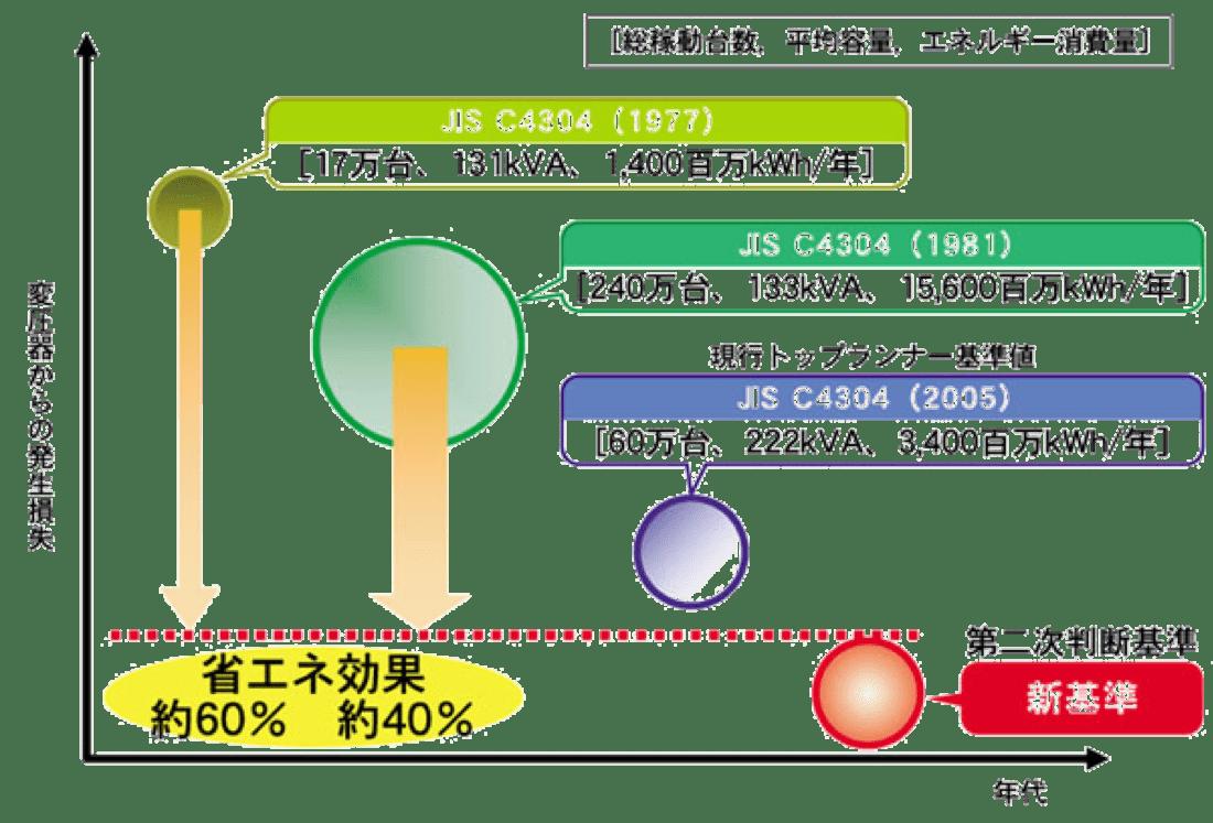 節電型トランス1