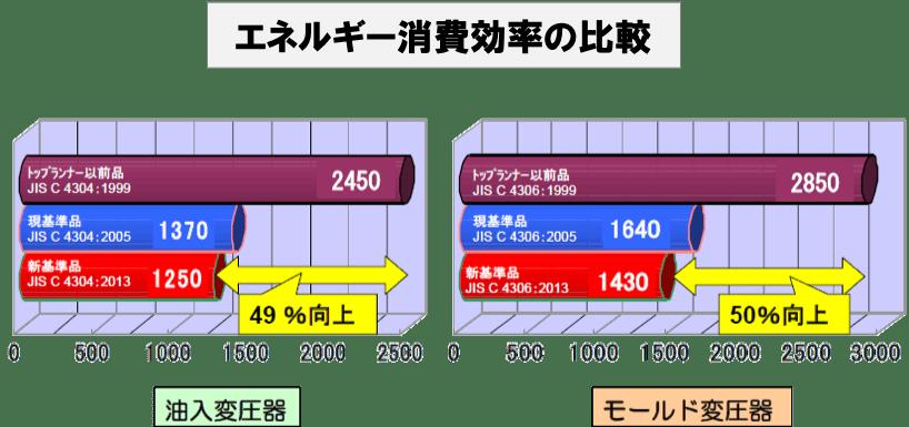 エネルギー消費効率の比較