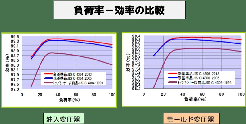 負荷率-効率の比較