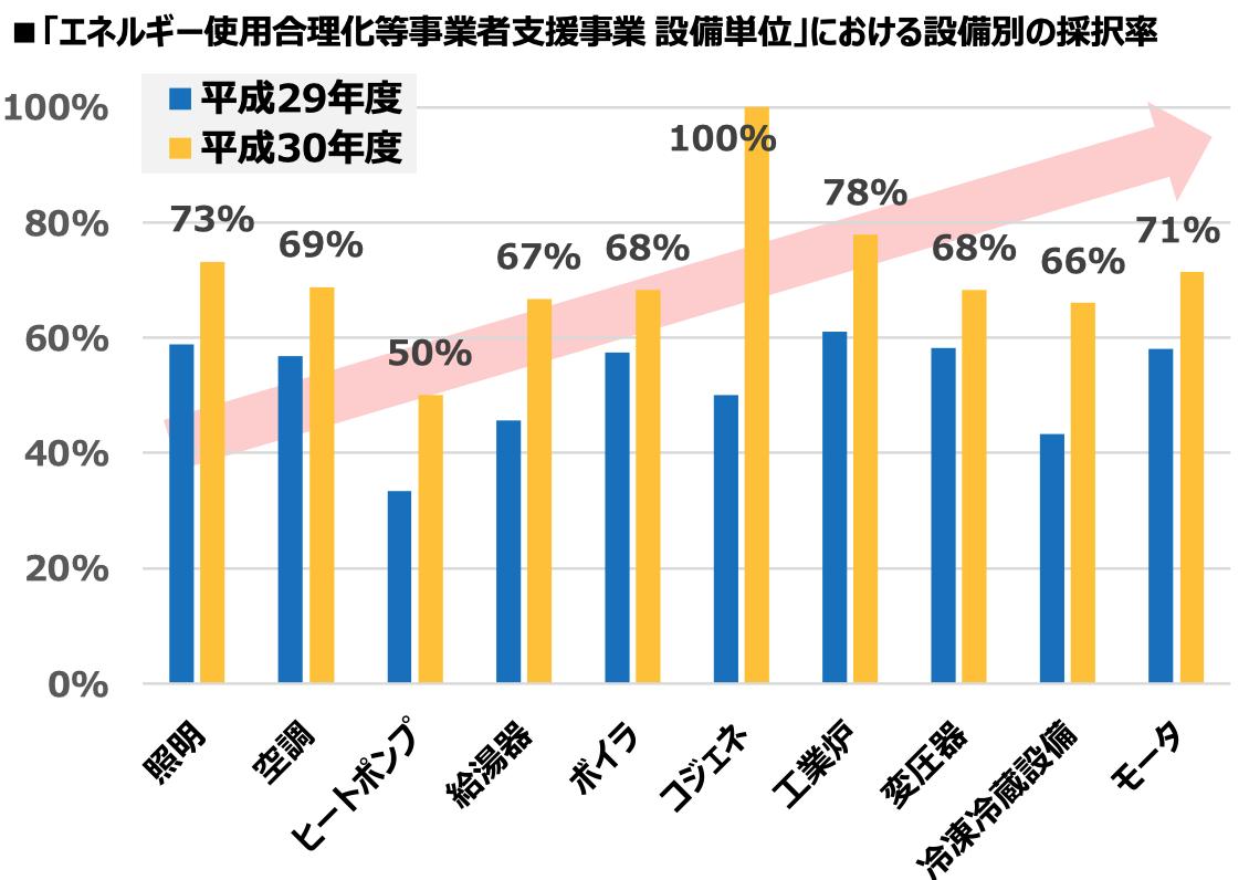 「エネルギー使用合理化等事業者支援事業 設備単位」における設備別の採択率