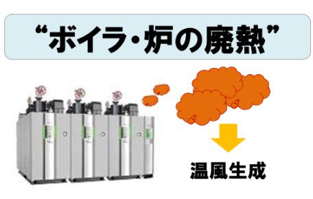 ボイラ・炉の廃熱