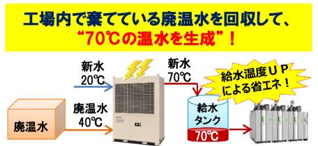 """工場内で棄てている廃温水を回収して、 """"70℃の温水を生成""""!"""