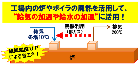 """工場内の炉やボイラの廃熱を活用して、 """"給気の加温や給水の加温""""に活用!"""