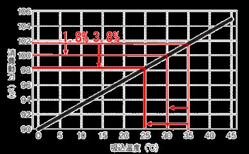 コンプレッサの吸込温度と消費電力の関係と表した図