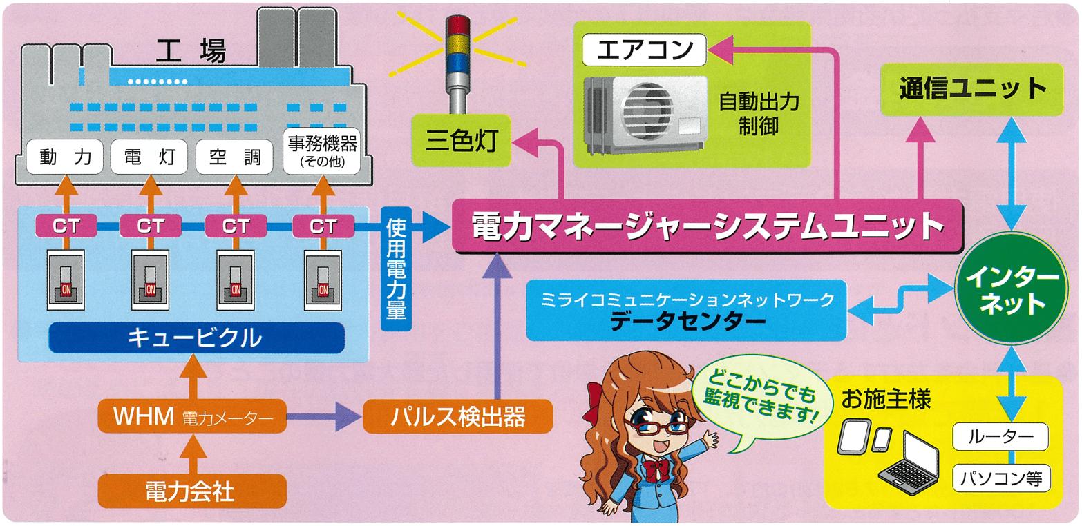 電力マネージャの仕組み